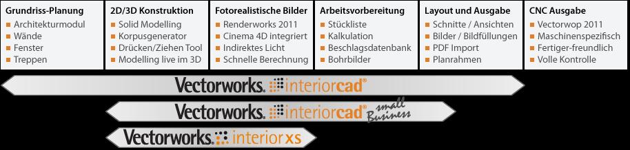 interiorcad-Versionen